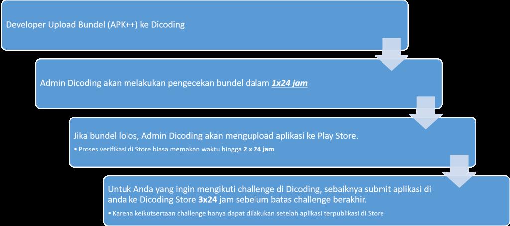Alur Dicoding Store