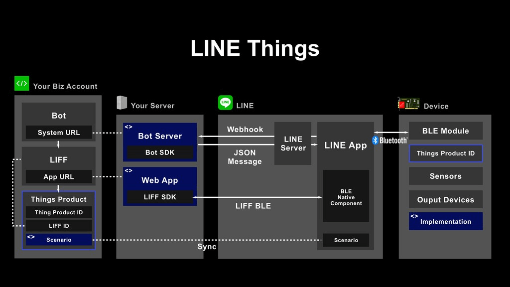 How LINE Things works