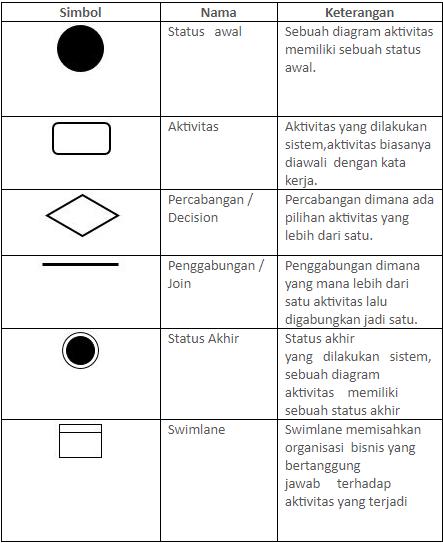 kompnen activty diagram