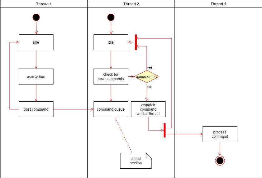 activity diagram uml dicoding