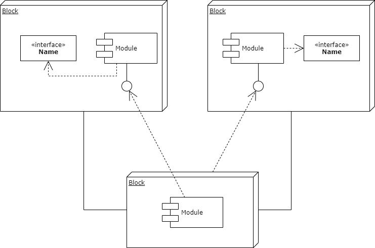 component diagram - apa itu uml