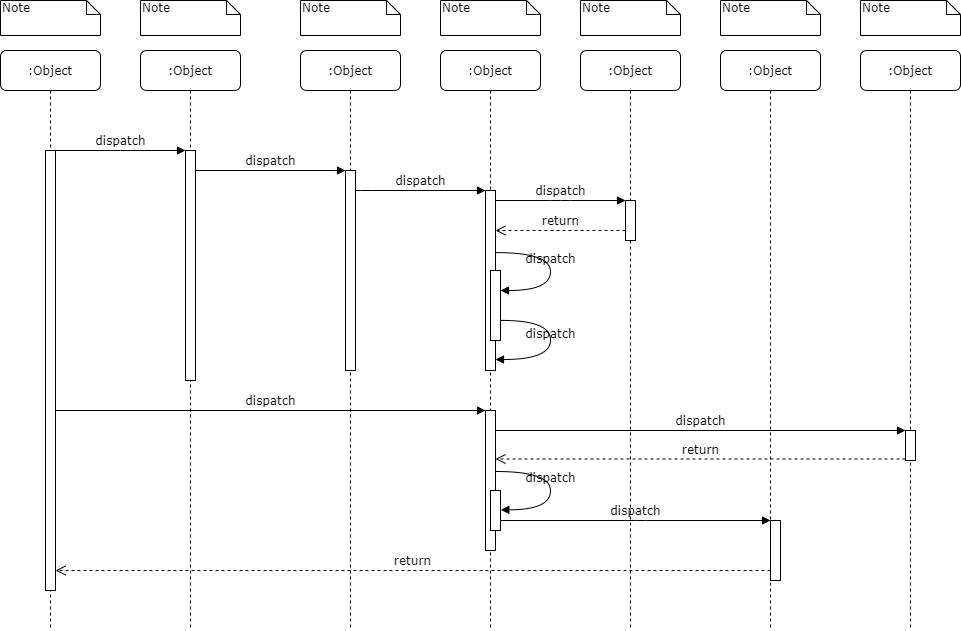 sequence diagram pengertian uml