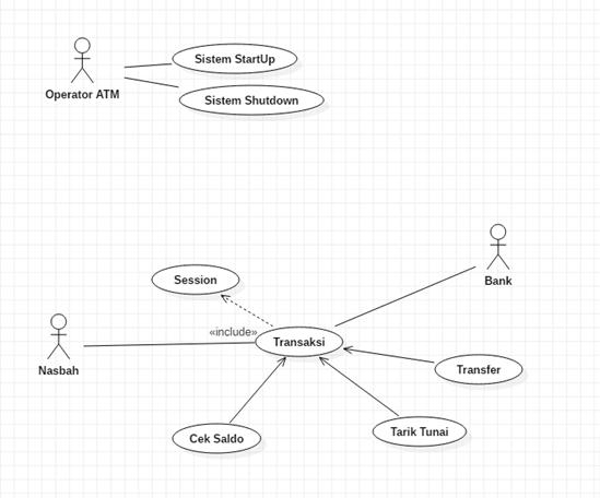 contoh use case diagram - atm