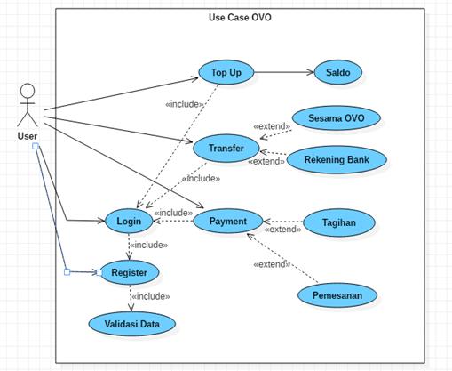 diagram use case ovo