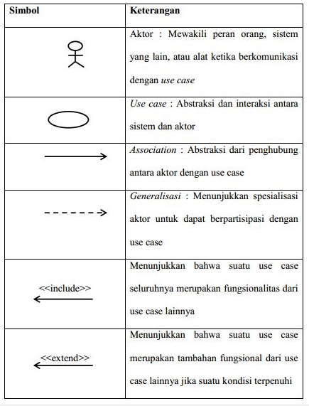 simbol use case