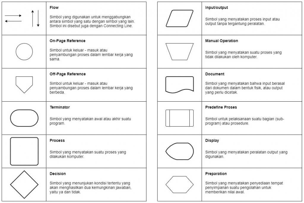 Flowchart Adalah: Fungsi, Jenis, Simbol, dan Contohnya