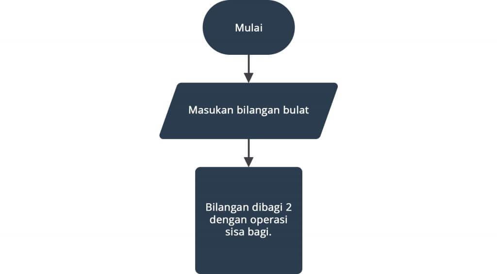 Langkah ketiga membuat flowchart