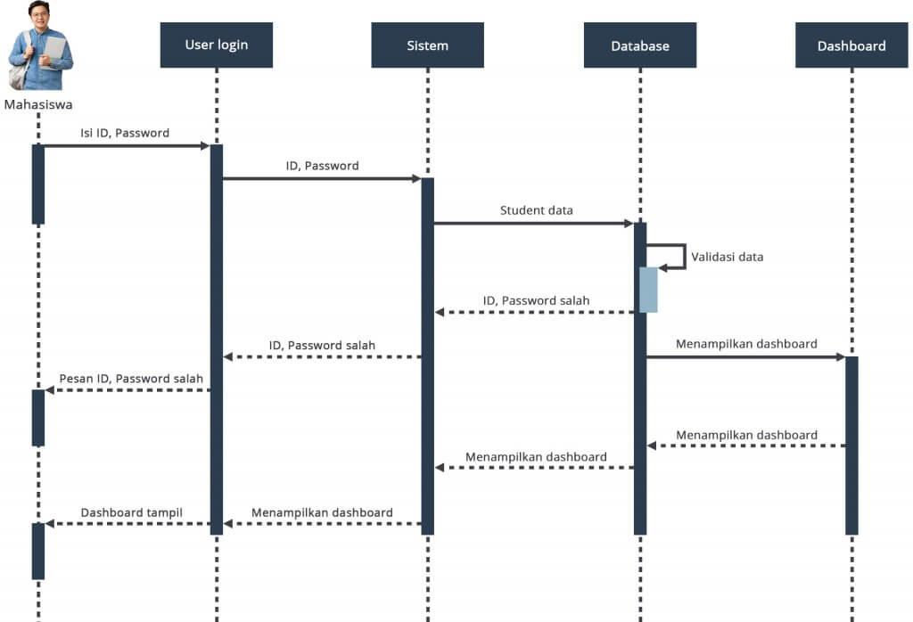Apa Itu Sequence Diagram dan Contohnya