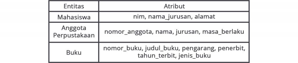 Tabel atribut dan entitas ERD perpustakaan