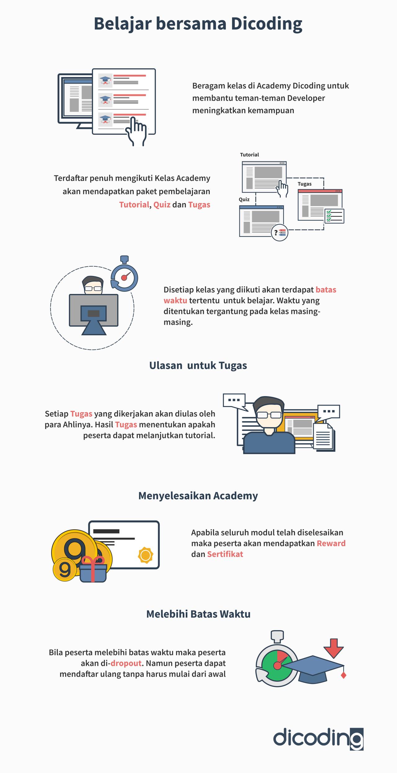 Bagaimana proses belajar di Academy?