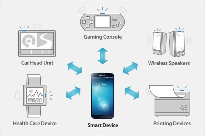 Tutorial Samsung Galaxy SDK : Accessory - Blog | Dicoding Indonesia