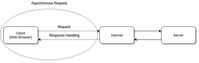 Asynchronous Request Javascript